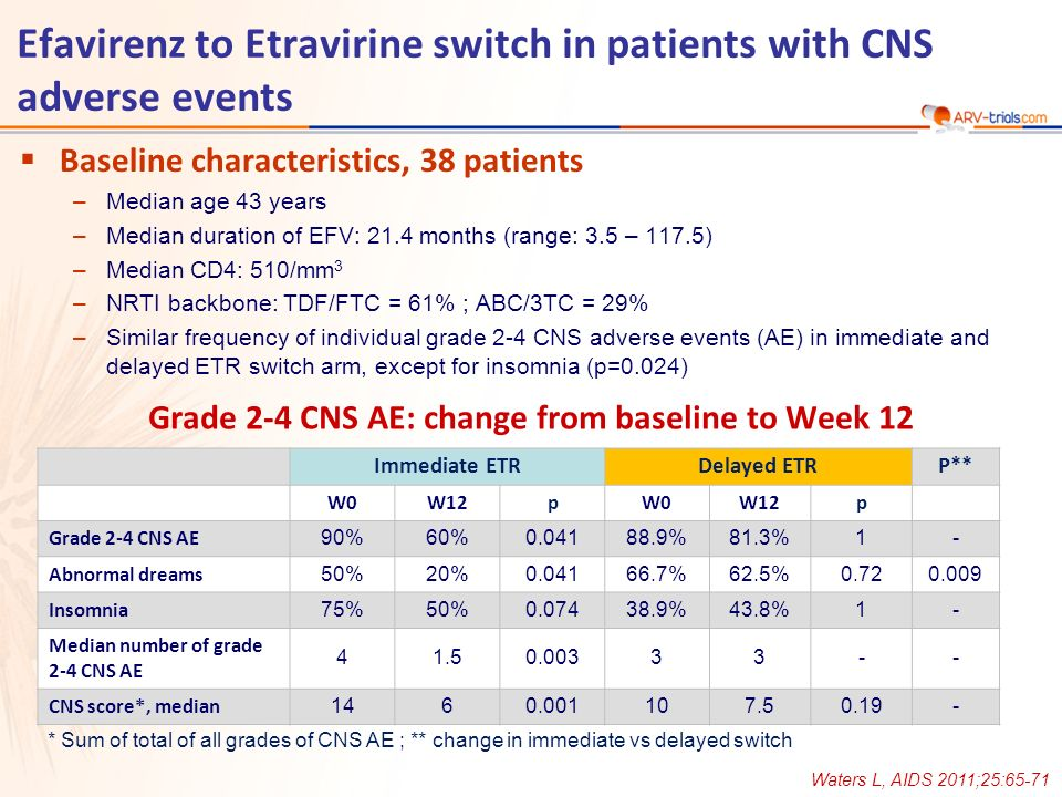 Baseline characteristics, 38 patients –Median age 43 years –Median duration of EFV: 21.4 months (range: 3.5 – 117.5) –Median CD4: 510/mm 3 –NRTI backbone: TDF/FTC = 61% ; ABC/3TC = 29% –Similar frequency of individual grade 2-4 CNS adverse events (AE) in immediate and delayed ETR switch arm, except for insomnia (p=0.024) Immediate ETRDelayed ETRP** W0W12pW0W12p Grade 2-4 CNS AE 90%60%0.04188.9%81.3%1- Abnormal dreams 50%20%0.04166.7%62.5%0.720.009 Insomnia 75%50%0.07438.9%43.8%1- Median number of grade 2-4 CNS AE 41.50.00333-- CNS score*, median 1460.001107.50.19- * Sum of total of all grades of CNS AE ; ** change in immediate vs delayed switch Grade 2-4 CNS AE: change from baseline to Week 12 Efavirenz to Etravirine switch in patients with CNS adverse events Waters L, AIDS 2011;25:65-71