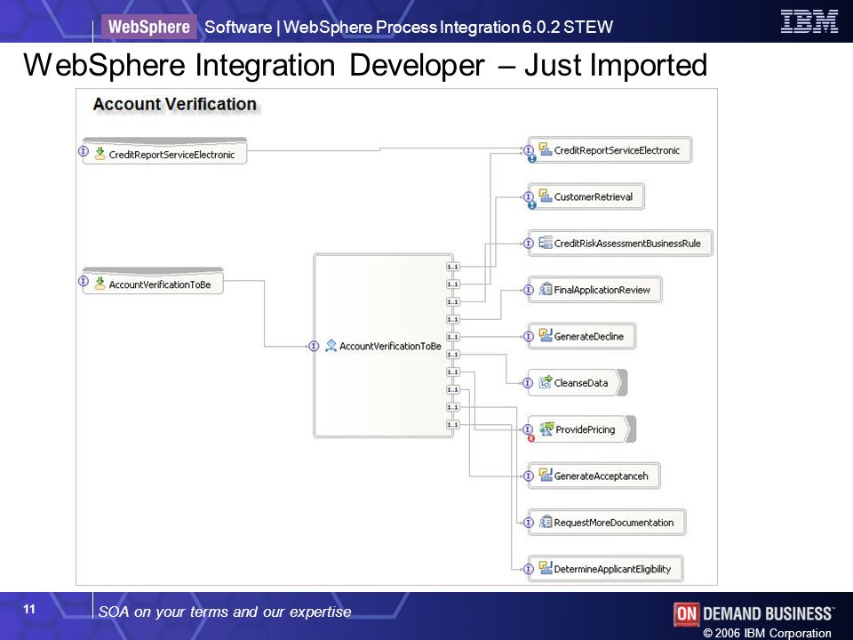 SOA on your terms and our expertise Software | WebSphere Process Integration 6.0.2 STEW © 2006 IBM Corporation 11 WebSphere Integration Developer – Just Imported