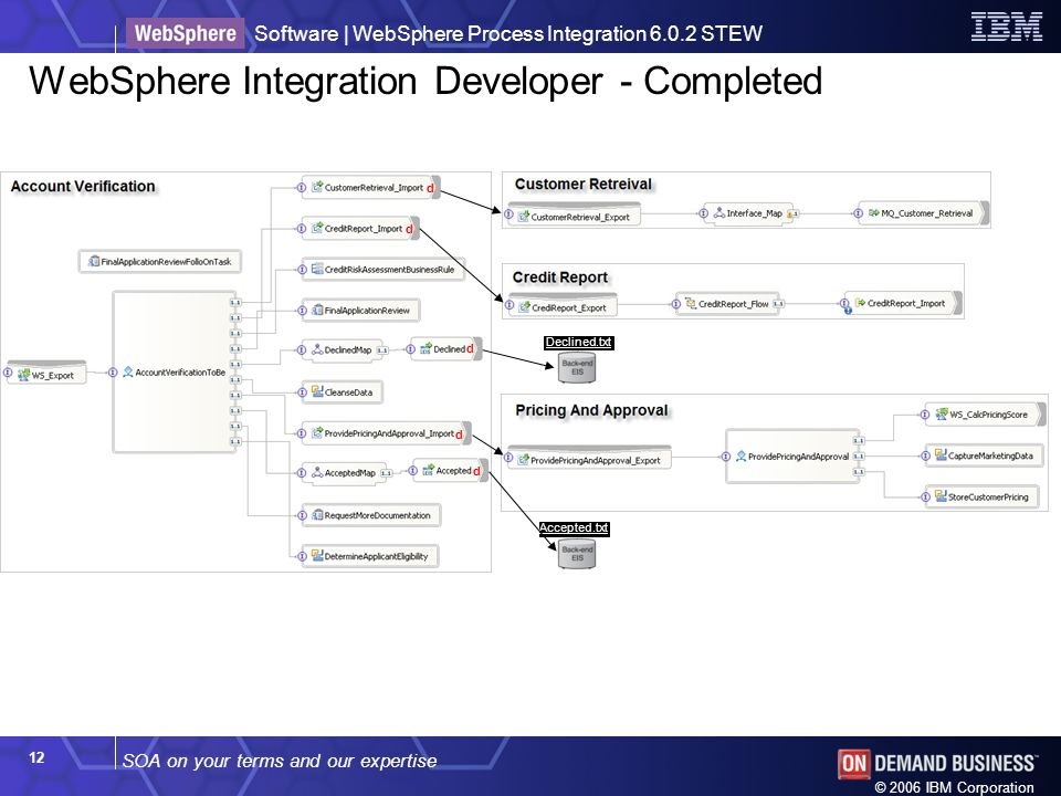 SOA on your terms and our expertise Software | WebSphere Process Integration 6.0.2 STEW © 2006 IBM Corporation 12 WebSphere Integration Developer - Completed d d d d d Declined.txt Accepted.txt