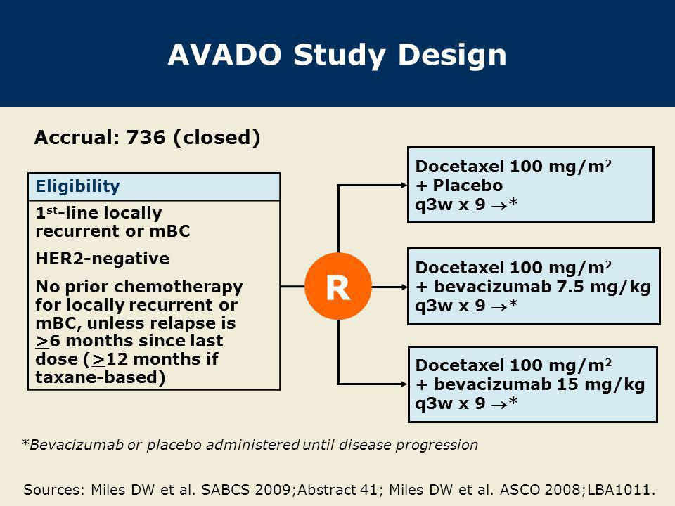 AVADO Study Design Accrual: 736 (closed) Docetaxel 100 mg/m 2 + Placebo q3w x 9 * Docetaxel 100 mg/m 2 + bevacizumab 7.5 mg/kg q3w x 9 * Docetaxel 100