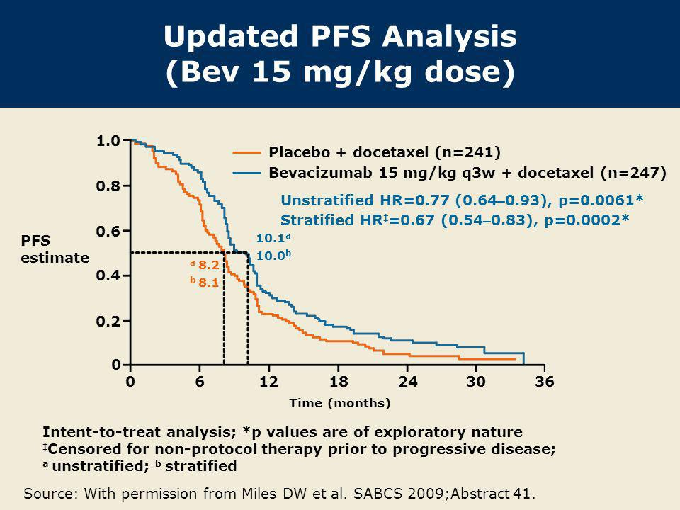 Updated Efficacy Analysis BV, 7.5 mg/kg + docetaxel (n = 248) BV, 15 mg/kg + docetaxel (n = 247) Placebo + docetaxel (n = 241) Median PFS HR (vs placebo) p-value (vs placebo) 9.0 mos 0.80* 0.0450 10.0 mos 0.67* 0.0002 8.1 mos Median OS HR (vs placebo) p-value (vs placebo) 30.8 mos 1.05 0.7198 30.2 mos 1.03 0.8528 31.9 mos *Stratified; p values are of exploratory nature.