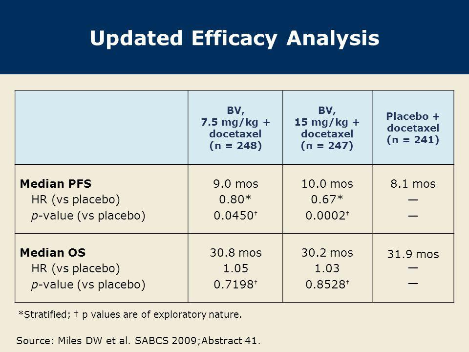 Updated Efficacy Analysis (continued) Patients with measurable disease at baseline BV, 7.5 mg/kg + docetaxel (n = 201) BV, 15 mg/kg + docetaxel (n = 206) Placebo + docetaxel (n = 207) Overall response rate (ORR) p-value (vs control) 55.2% 0.0739 64.1% 0.0003 46.4% Intent to treat population (n = 248)(n = 247)(n = 241) 1-year survival rate p-value (vs control) 81% 0.198 84% 0.02 76% Patients still at risk (n)195201178 p values are of exploratory nature.