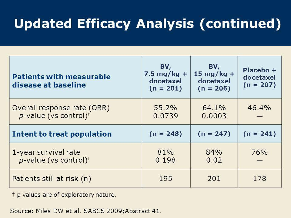 Updated Efficacy Analysis (continued) Patients with measurable disease at baseline BV, 7.5 mg/kg + docetaxel (n = 201) BV, 15 mg/kg + docetaxel (n = 2