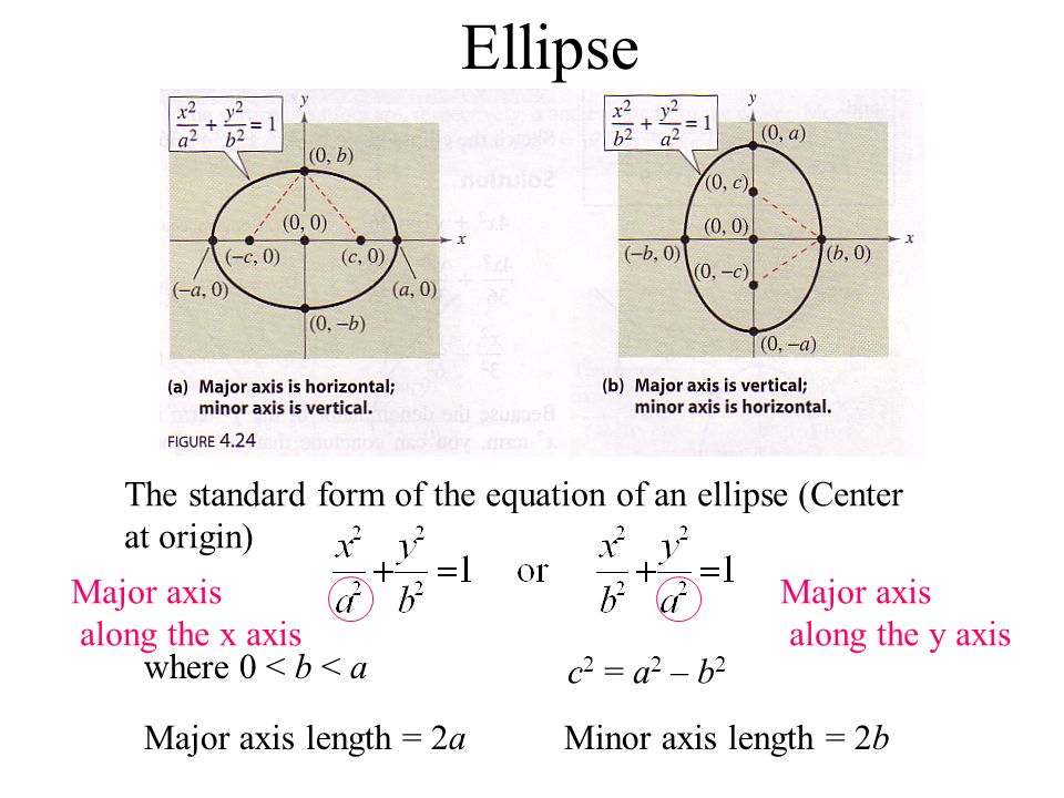 Ellipse The standard form of the equation of an ellipse (Center at origin) where 0 < b < a c 2 = a 2 – b 2 Major axis length = 2a Minor axis length =