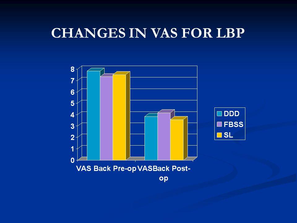 CHANGES IN VAS FOR LBP