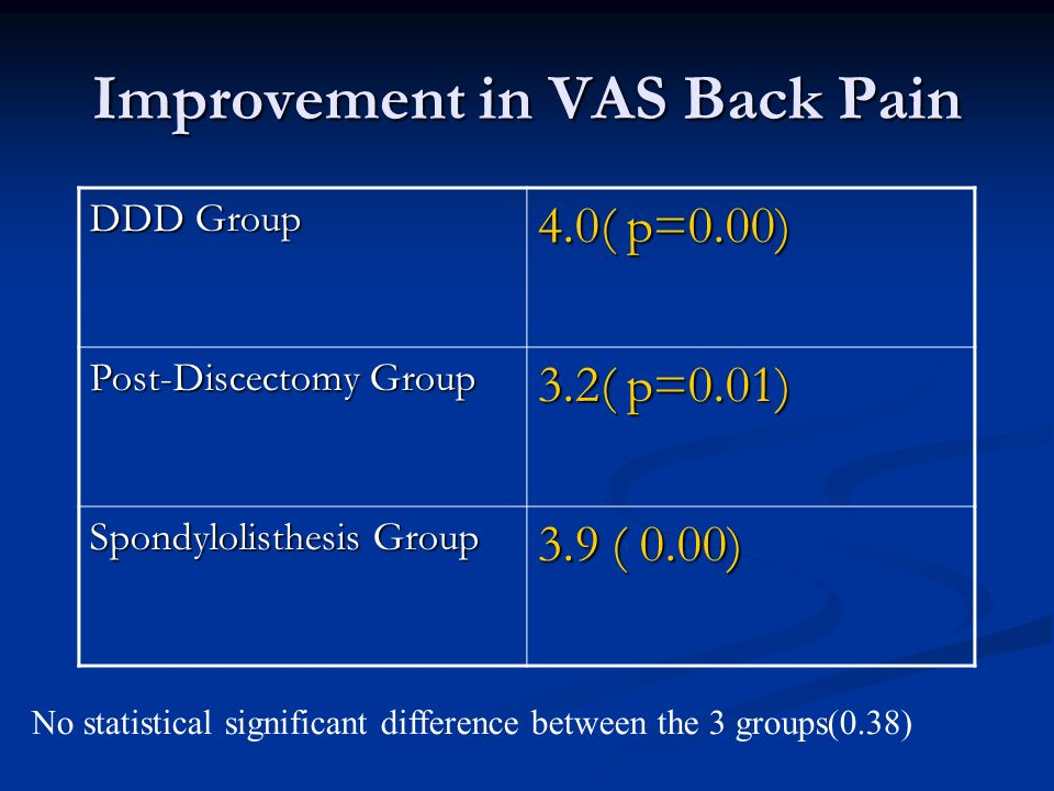 Improvement in VAS Back Pain DDD Group 4.0( p=0.00) Post-Discectomy Group 3.2( p=0.01) Spondylolisthesis Group 3.9 ( 0.00) No statistical significant difference between the 3 groups(0.38)