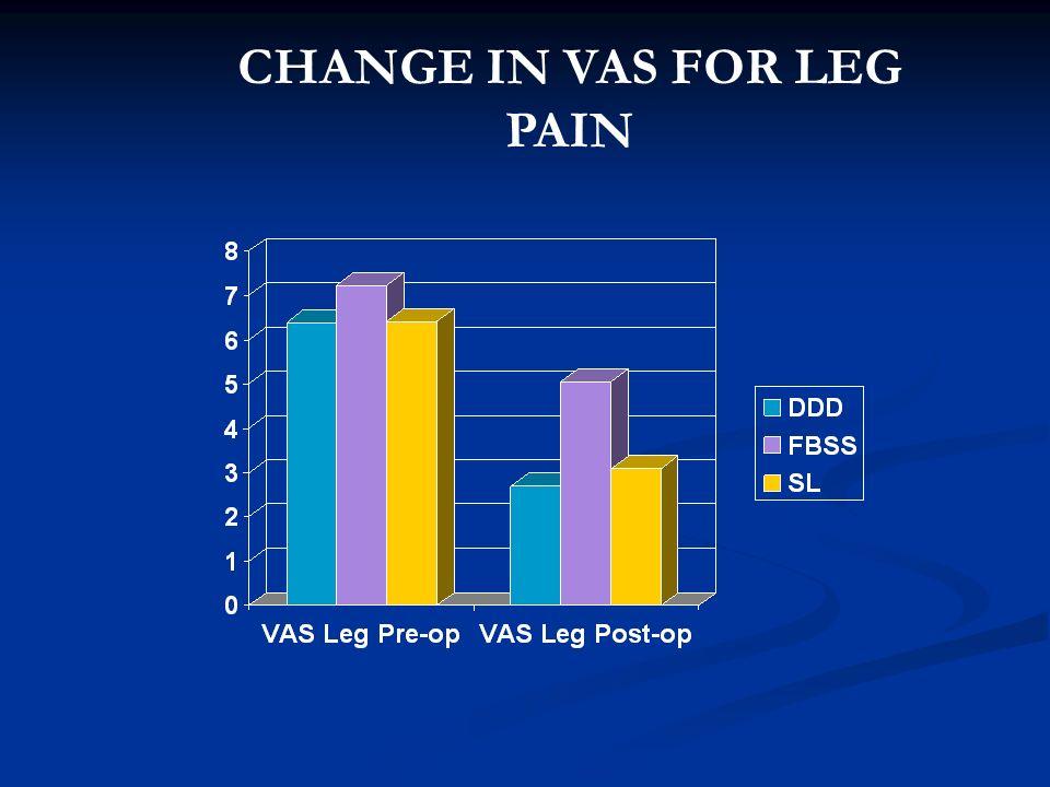 CHANGE IN VAS FOR LEG PAIN