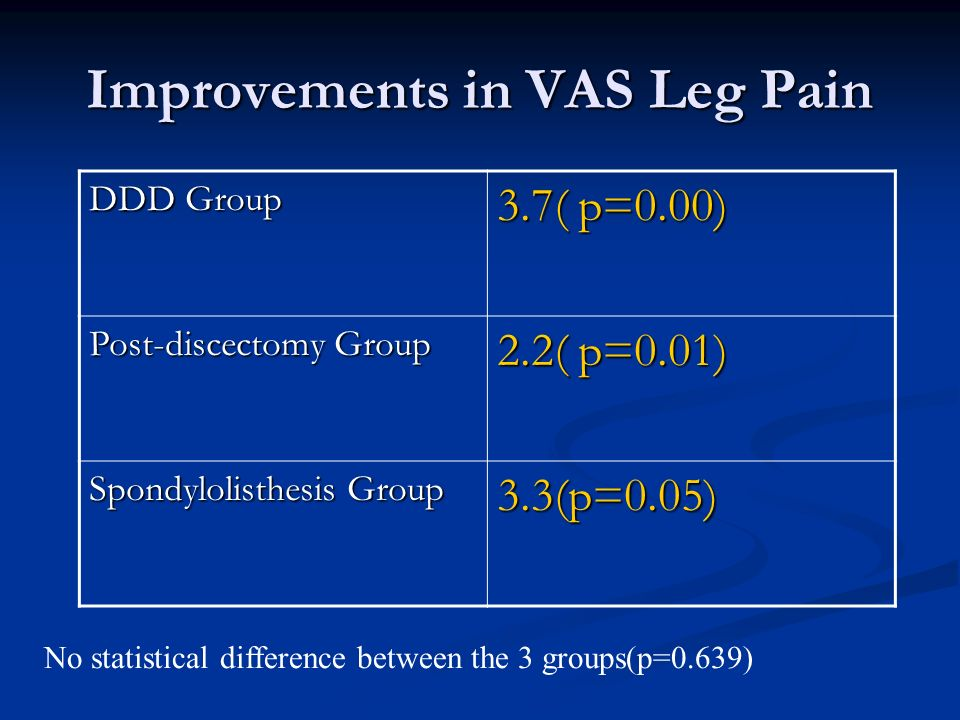 Improvements in VAS Leg Pain DDD Group 3.7( p=0.00) Post-discectomy Group 2.2( p=0.01) Spondylolisthesis Group 3.3(p=0.05) No statistical difference between the 3 groups(p=0.639)