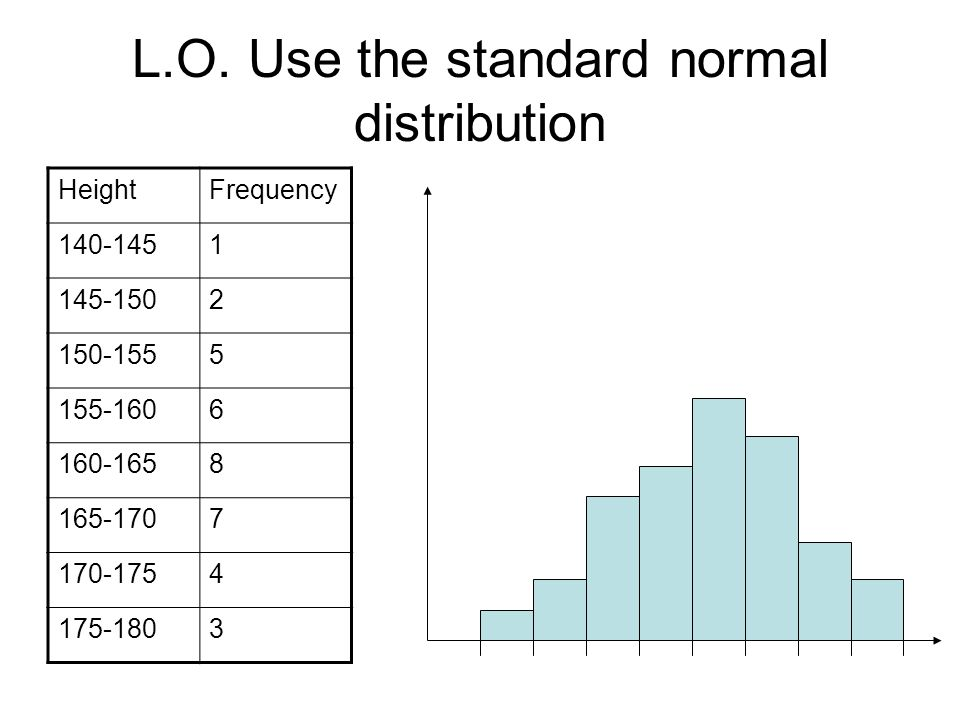 L.O. Use the standard normal distribution HeightFrequency 140-1451 145-1502 150-1555 155-1606 160-1658 165-1707 170-1754 175-1803