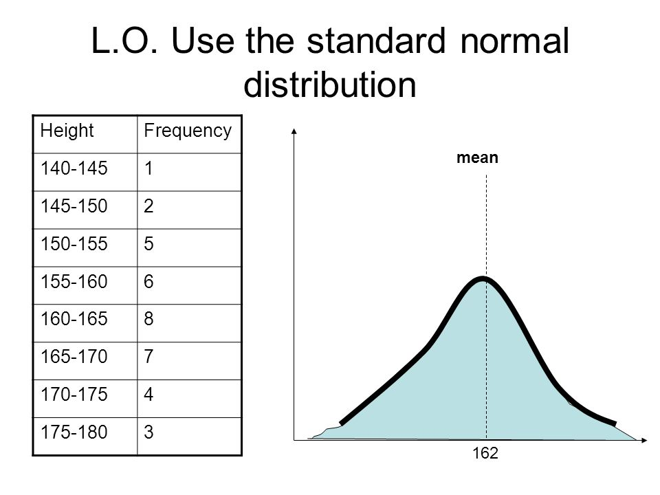 L.O. Use the standard normal distribution HeightFrequency 140-1451 145-1502 150-1555 155-1606 160-1658 165-1707 170-1754 175-1803 mean 162