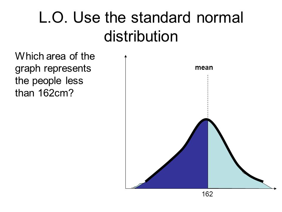 L.O. Use the standard normal distribution mean 162 Which area of the graph represents the people less than 162cm?