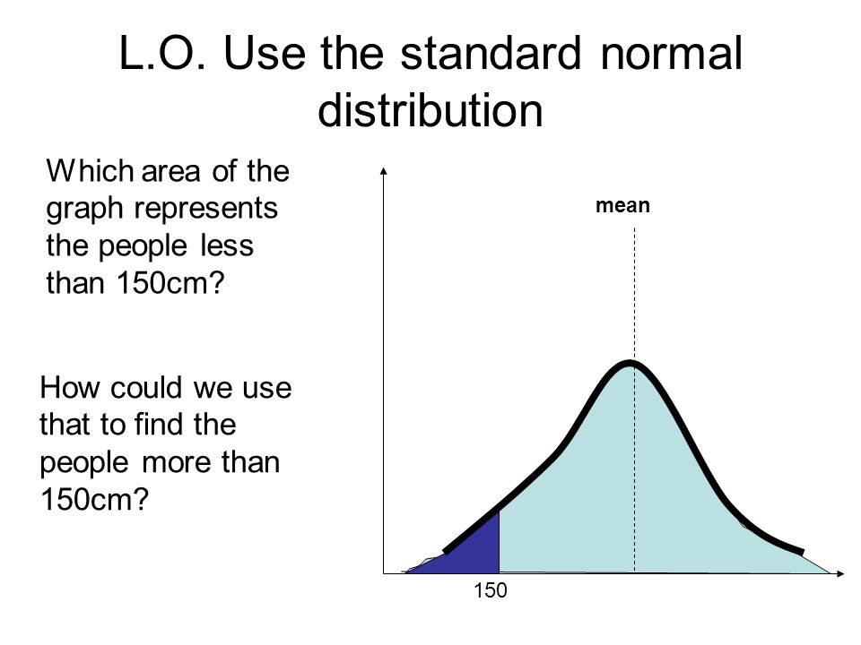 L.O. Use the standard normal distribution mean 150 Which area of the graph represents the people less than 150cm? How could we use that to find the pe