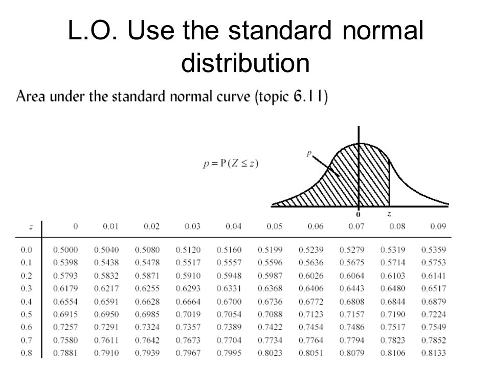 L.O. Use the standard normal distribution
