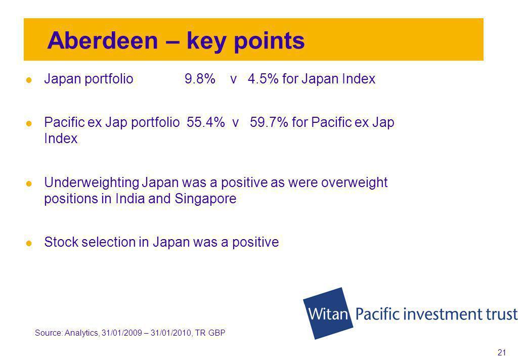20 Portfolio performance year ending 31 st Jan 2010 Aberdeen 39.8% Nomura 29.2% Source: WM & Analytics, 30/01/2009 – 31/01/2010, TR GBP
