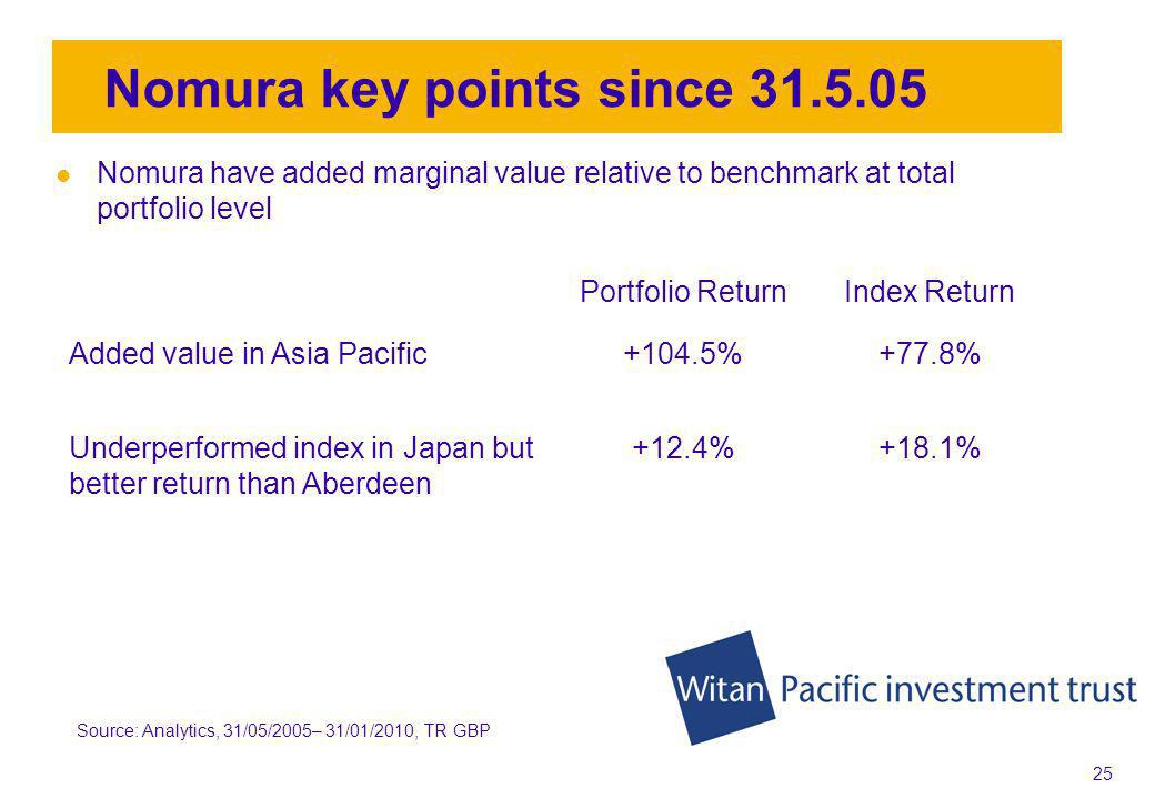 24 Aberdeen key points since Aberdeen have added significant value relative to benchmark at total portfolio level Portfolio ReturnIndex Return Added value in Asia Pacific region+120.2%+77.8% Underperformed in Japan portfolio+1.6%+18.1% Source: Analytics, 31/05/2005– 31/01/2010, TR GBP