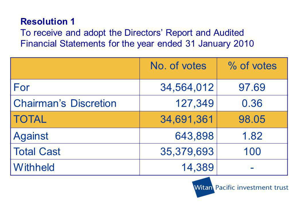 Witan Pacific Investment Trust plc 103 rd Annual General Meeting Result of Proxy Votes