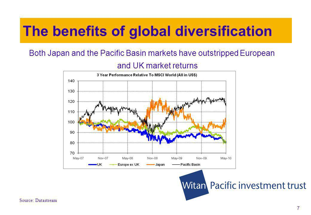 7 The benefits of global diversification Both Japan and the Pacific Basin markets have outstripped European and UK market returns Source: Datastream