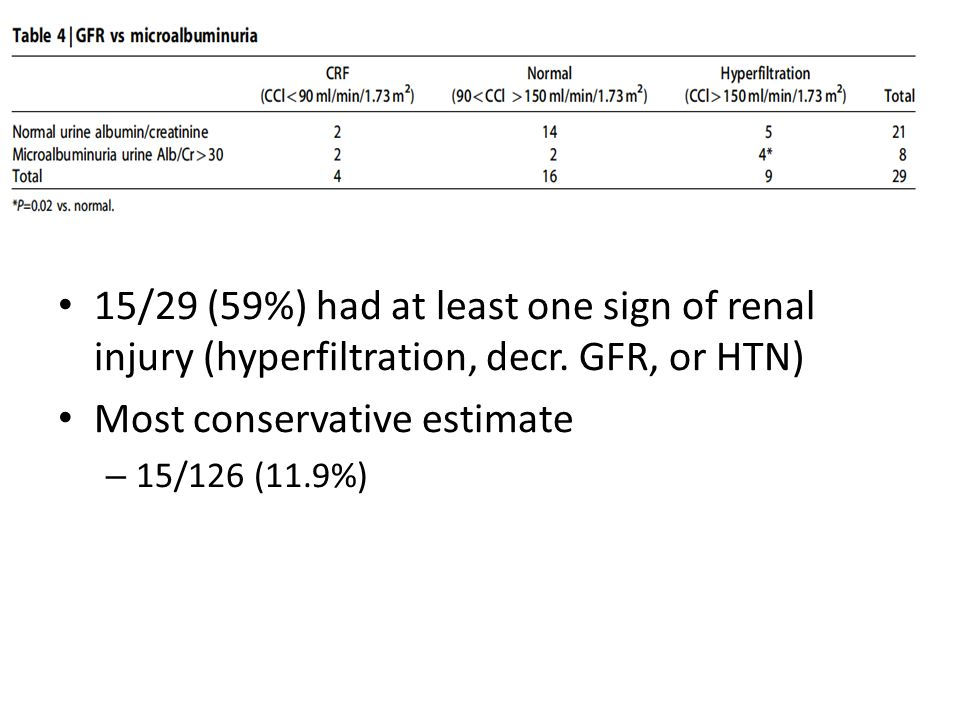 15/29 (59%) had at least one sign of renal injury (hyperfiltration, decr. GFR, or HTN) Most conservative estimate – 15/126 (11.9%)