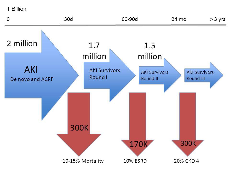 AKI De novo and ACRF 10-15% Mortality AKI Survivors Round I 10% ESRD AKI Survivors Round II AKI Survivors Round II 20% CKD 4 AKI Survivors Round III A