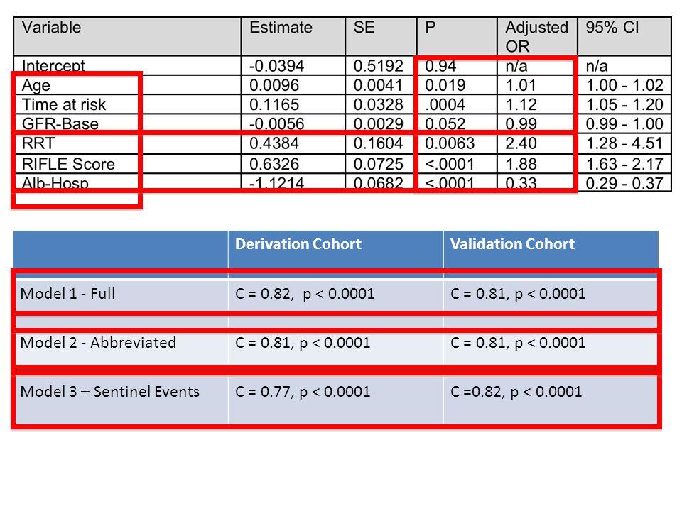 Derivation CohortValidation Cohort Model 1 - FullC = 0.82, p < 0.0001C = 0.81, p < 0.0001 Model 2 - AbbreviatedC = 0.81, p < 0.0001 Model 3 – Sentinel