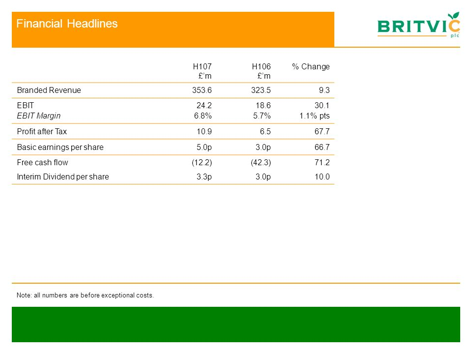 Financial Headlines H107 £m H106 £m % Change Branded Revenue353.6323.59.3 EBIT EBIT Margin 24.2 6.8% 18.6 5.7% 30.1 1.1% pts Profit after Tax10.96.567.7 Basic earnings per share5.0p3.0p66.7 Free cash flow Interim Dividend per share (12.2) 3.3p (42.3) 3.0p 71.2 10.0 Note: all numbers are before exceptional costs.