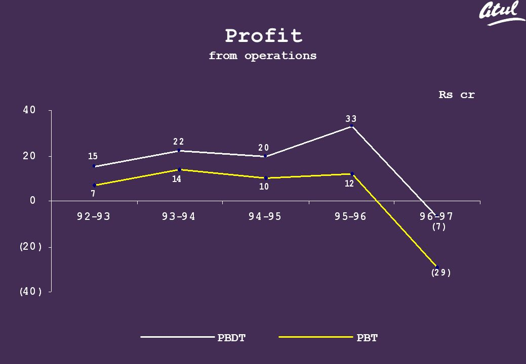Profit from operations Rs cr PBDTPBT