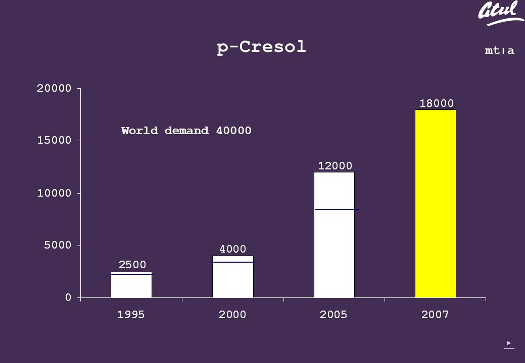 p-Cresol mt׀a World demand 40000
