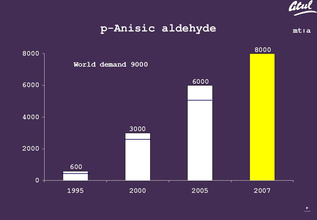 mt׀a World demand 9000 p-Anisic aldehyde