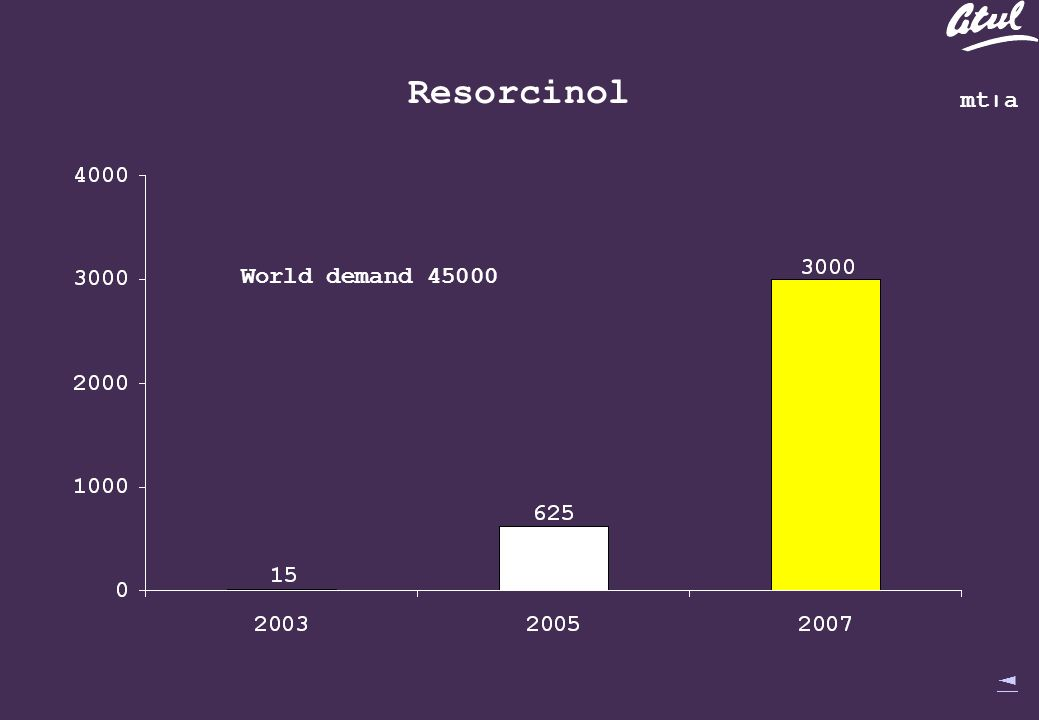 mt׀a World demand Resorcinol