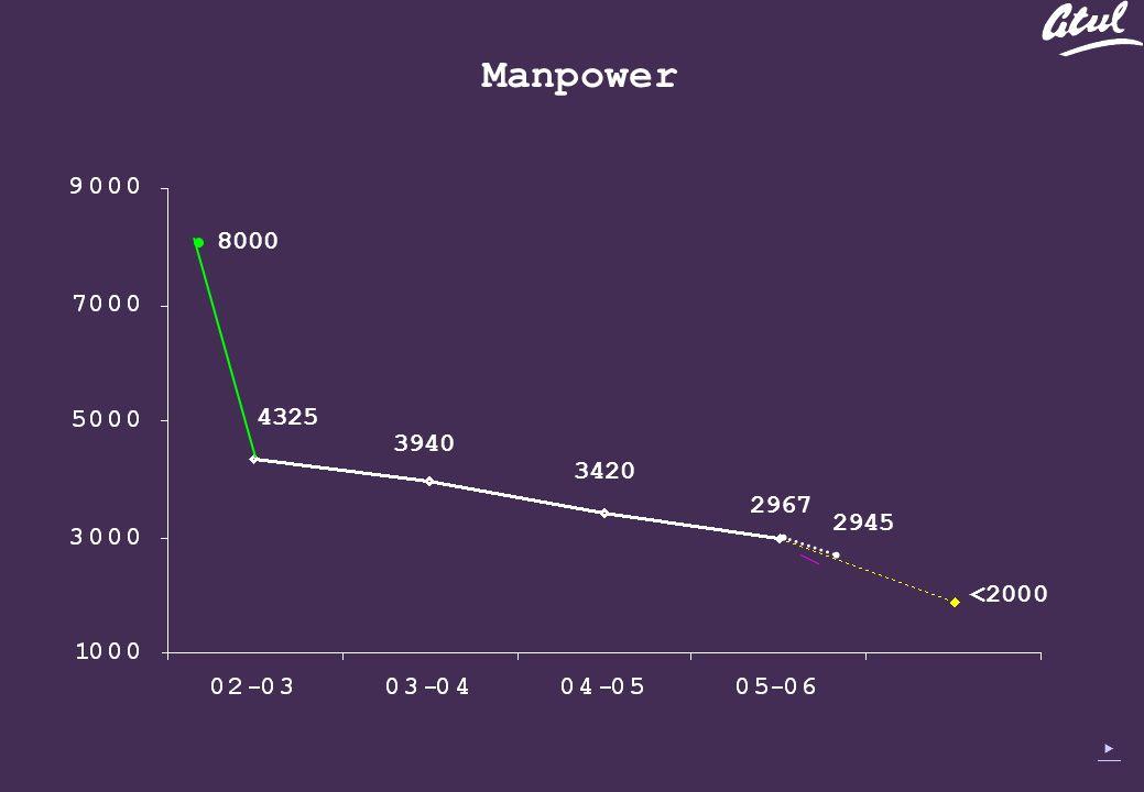 Manpower 4325 3940 3420 <2000 8000 2967 2945