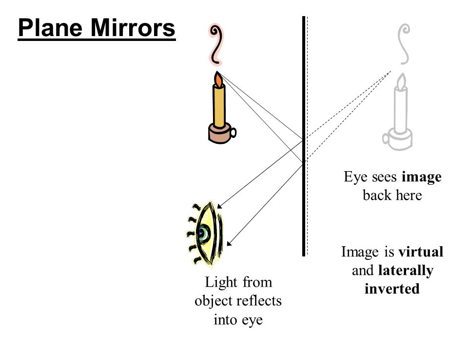 Plane Mirrors Light from object reflects into eye Eye sees image back here Image is virtual and laterally inverted