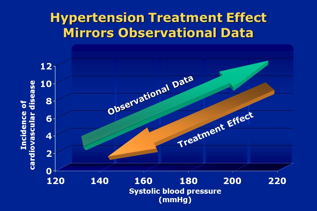 Incidence of cardiovascular disease 120 Hypertension Treatment Effect Mirrors Observational Data 140160180200220 Observational Data Treatment Effect S