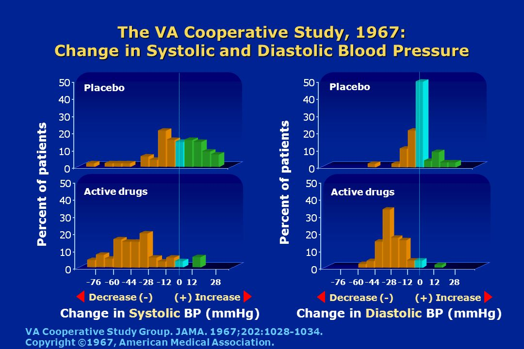 -1212 The VA Cooperative Study, 1967: Change in Systolic and Diastolic Blood Pressure Change in Systolic BP (mmHg) Percent of patients Change in Diast