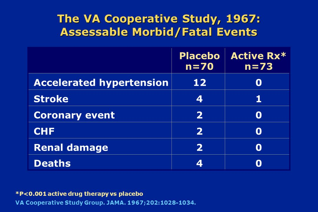 The VA Cooperative Study, 1967: Assessable Morbid/Fatal Events Placebo n=70 Active Rx* n=73 Accelerated hypertension120 Stroke41 Coronary event20 CHF2