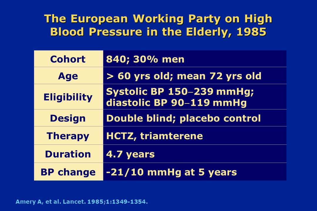 Cohort840; 30% men Age> 60 yrs old; mean 72 yrs old Eligibility Systolic BP 150239 mmHg; diastolic BP 90119 mmHg DesignDouble blind; placebo control T