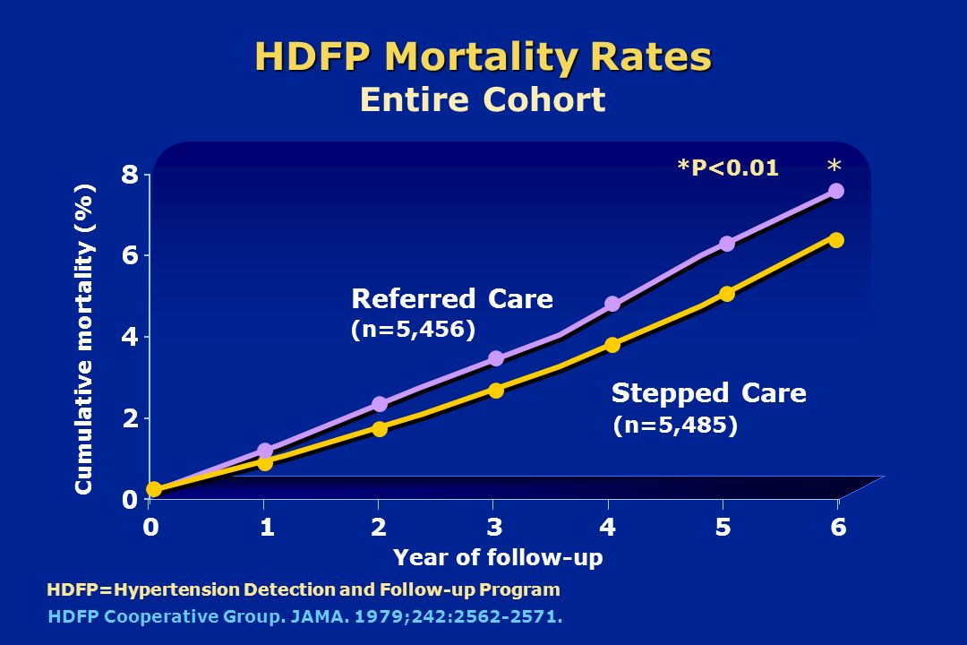Cumulative mortality (%) 0136 Year of follow-up HDFP Mortality Rates HDFP Mortality Rates Entire Cohort 245 Referred Care Stepped Care HDFP=Hypertensi