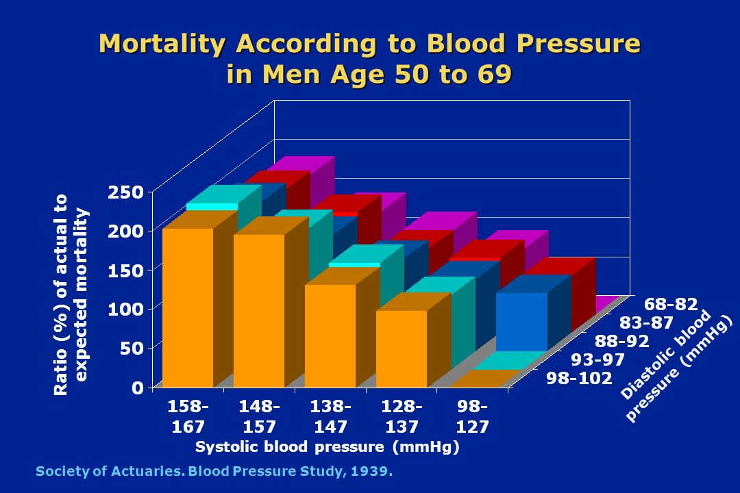 Age-adjusted annual incidence of CHD per 1000 Based on 30 year follow-up of Framingham Heart Study subjects free of coronary heart disease (CHD) at baseline Systolic blood pressure (mmHg) Blood Pressure and Risk for Coronary Heart Disease in Men Diastolic blood pressure (mmHg) Age 65-94 Age 35-64 Age 65-94 Age 35-64 Framingham Heart Study, 30-year Follow-up.