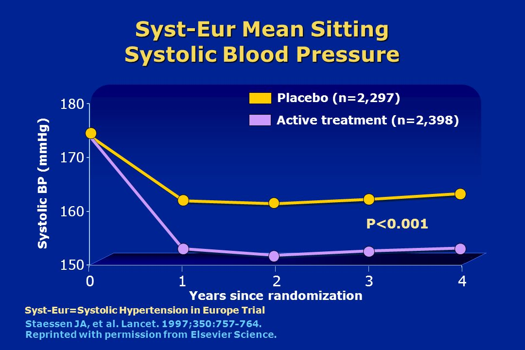 Systolic BP (mmHg) Syst-Eur Mean Sitting Systolic Blood Pressure 0 Placebo (n=2,297) Active treatment (n=2,398) 1234 Years since randomization Staesse