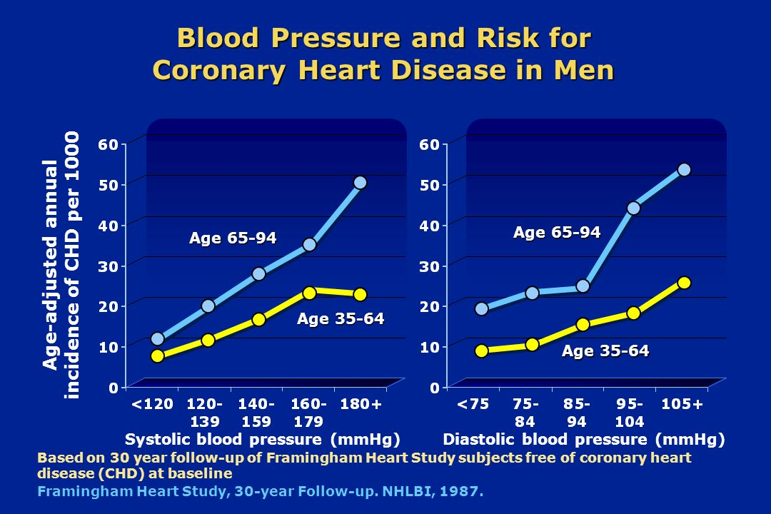Age-adjusted annual incidence of CHD per 1000 Based on 30 year follow-up of Framingham Heart Study subjects free of coronary heart disease (CHD) at ba
