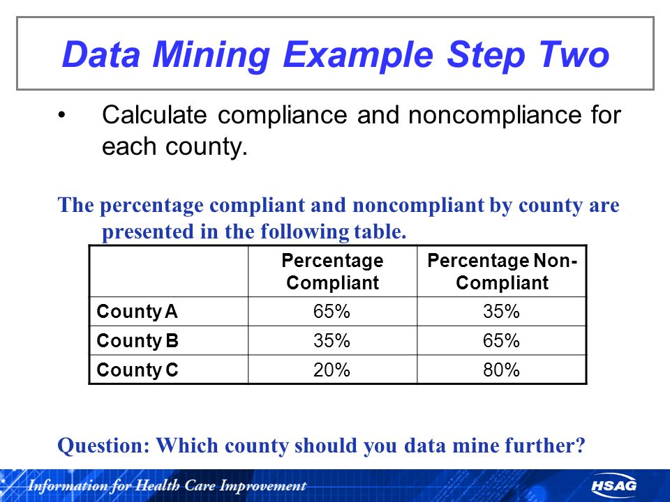 Data Mining Example Step Two Calculate compliance and noncompliance for each county. The percentage compliant and noncompliant by county are presented