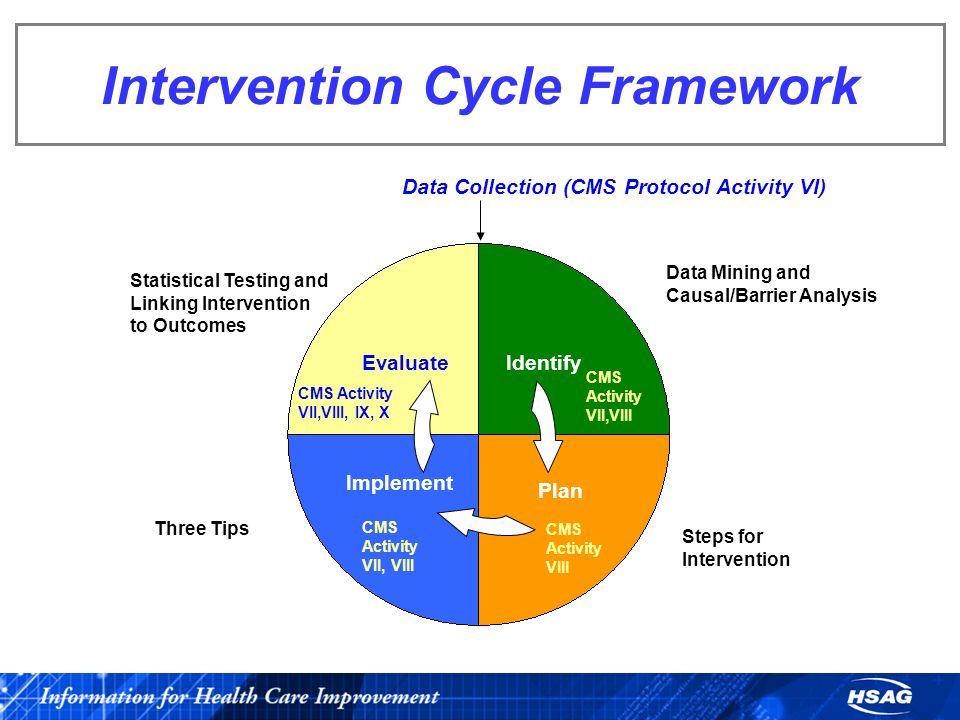 Intervention Cycle Framework Implement Evaluate Plan Steps for Intervention Identify Data Mining and Causal/Barrier Analysis Three Tips Statistical Te