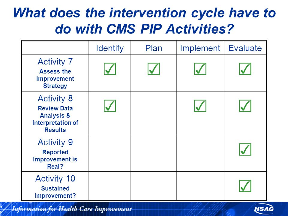 What does the intervention cycle have to do with CMS PIP Activities? IdentifyPlanImplementEvaluate Activity 7 Assess the Improvement Strategy Activity