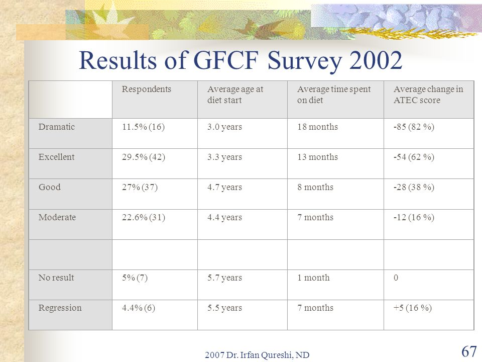 2007 Dr. Irfan Qureshi, ND 67 Results of GFCF Survey 2002 RespondentsAverage age at diet start Average time spent on diet Average change in ATEC score