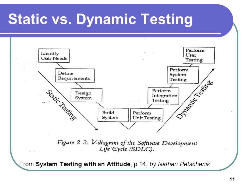 11 Static vs. Dynamic Testing From System Testing with an Attitude, p.14, by Nathan Petschenik