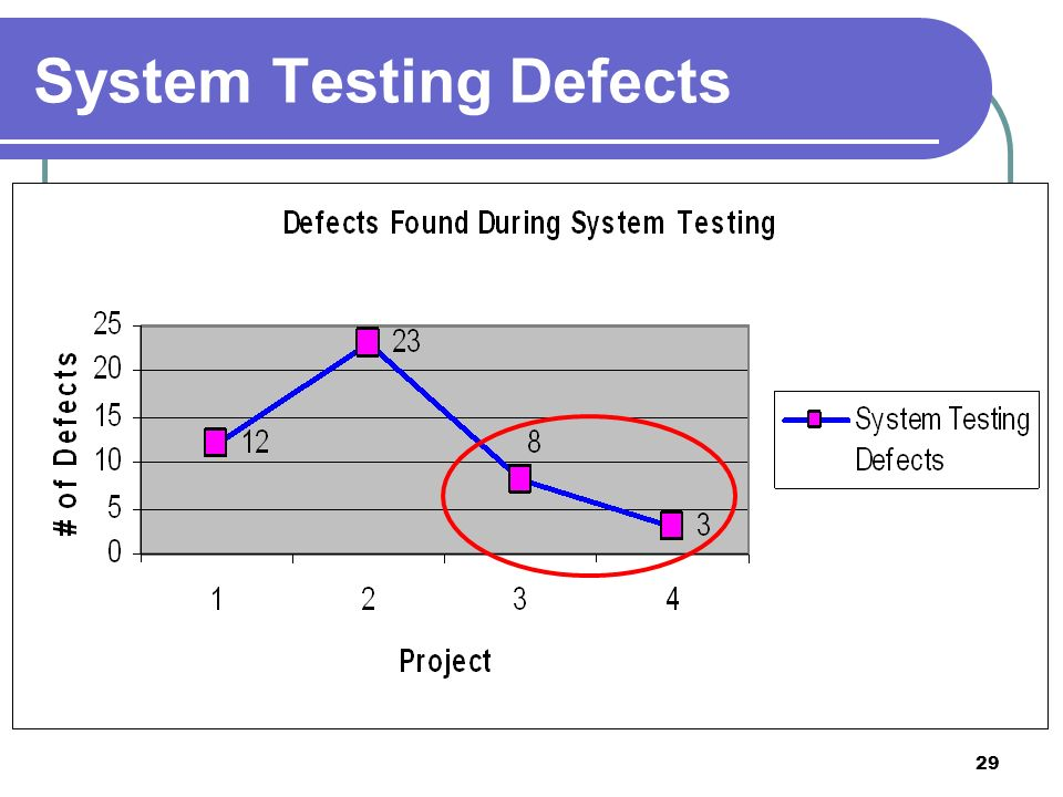 29 System Testing Defects
