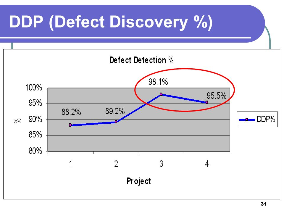 31 DDP (Defect Discovery %)