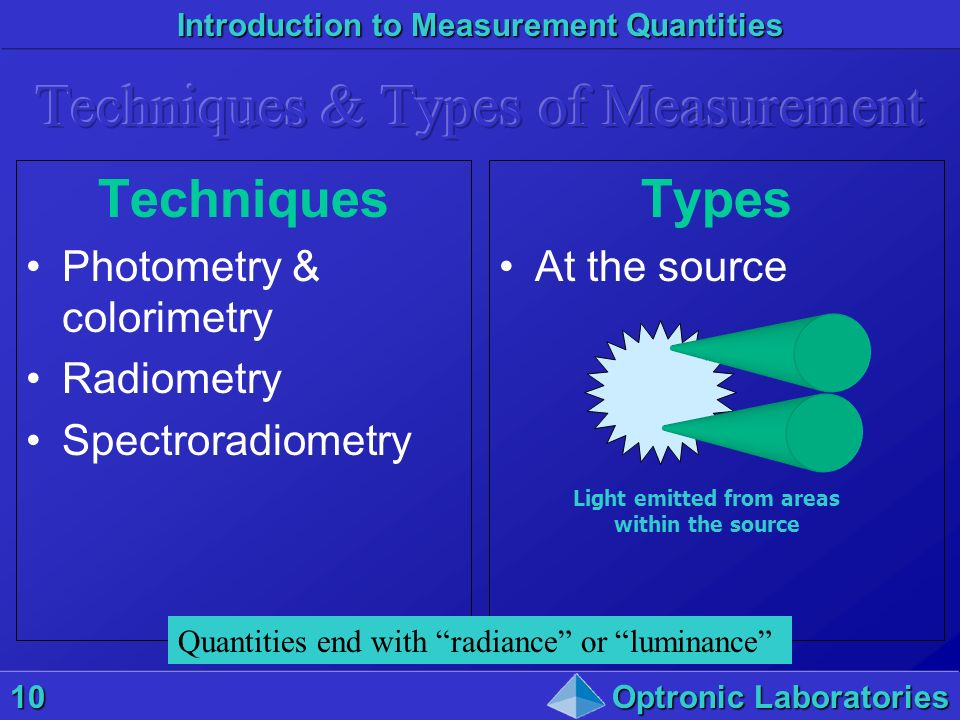 Introduction to Measurement Quantities 10Optronic Laboratories Techniques Photometry & colorimetry Radiometry Spectroradiometry Types At the source Li
