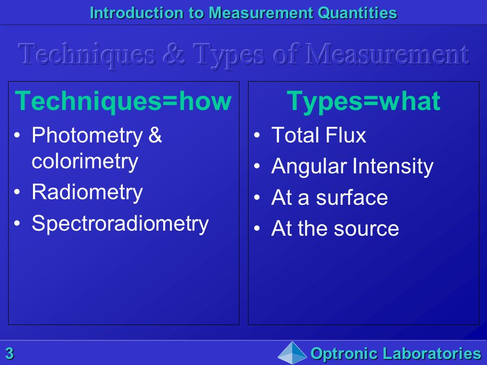 Introduction to Measurement Quantities 3Optronic Laboratories Techniques=how Photometry & colorimetry Radiometry Spectroradiometry Types=what Total Fl