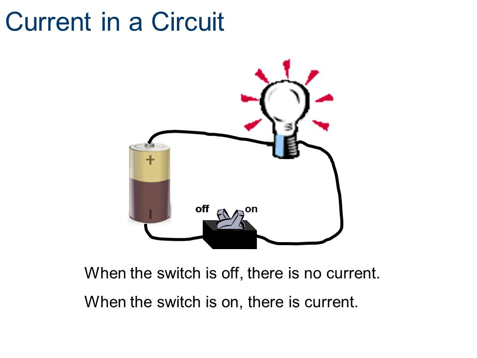 Current in a Circuit When the switch is off, there is no current. When the switch is on, there is current. off on off on