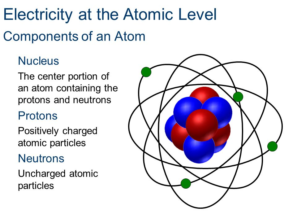 Components of an Atom Nucleus The center portion of an atom containing the protons and neutrons Protons Positively charged atomic particles Neutrons U